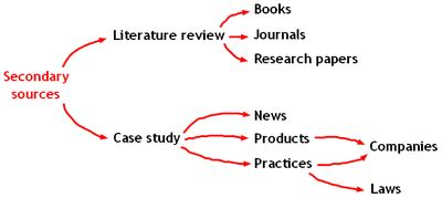 Dissertation Using Secondary Research - Should I use