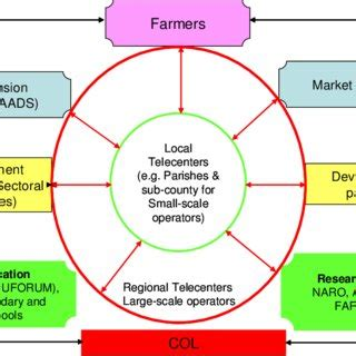 Action research in technology and livelihood education